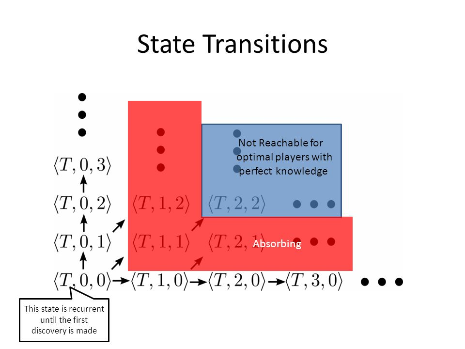 State Transitions This state is recurrent until the first discovery is made Not Reachable for optimal players with perfect knowledge Absorbing