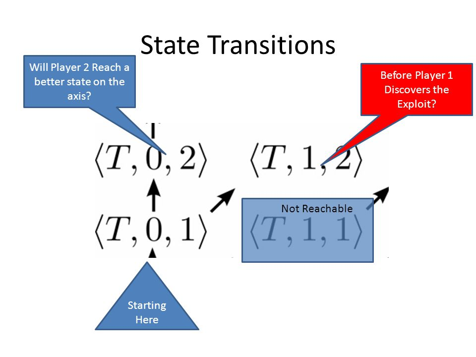 State Transitions Not Reachable Starting Here Will Player 2 Reach a better state on the axis.