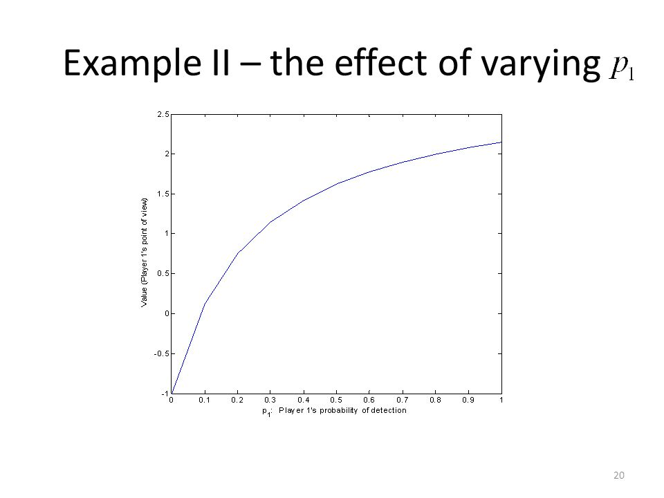 Example II – the effect of varying 20