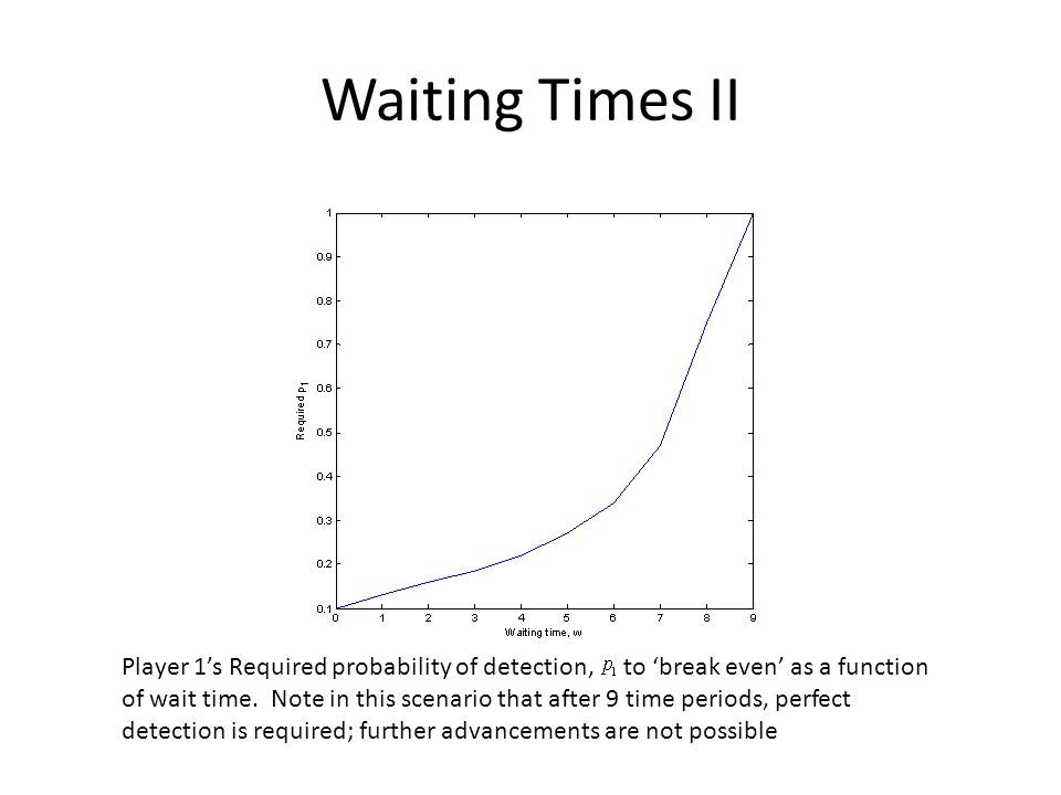 Waiting Times II Player 1's Required probability of detection, to 'break even' as a function of wait time.