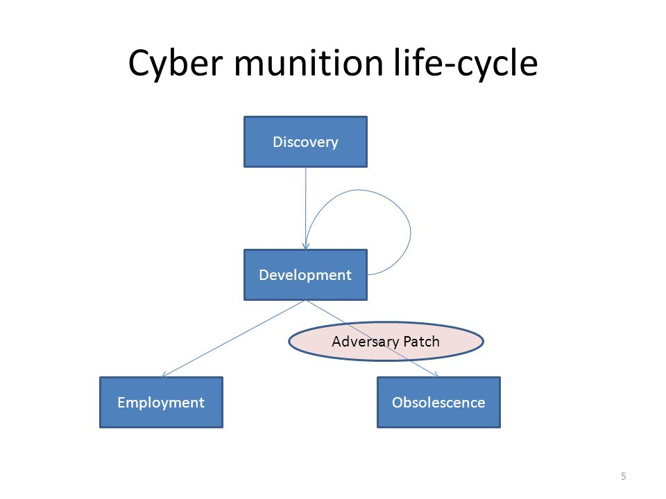 Cyber Game Mechanics Discovery of Exploit – Game state indexed as, where T is the age of the game, represents the length of time player i has known the exploit Development of Munition – After a player has discovered the exploit, they may develop the exploit in accordance with some known function, 6