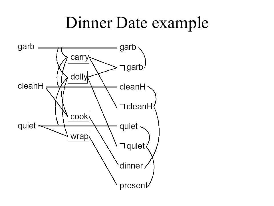 Termination for unsolvable problems Graphplan records (memoizes) sets of unsolvable goals: –U(i,t) = unsolvable goals at level i after stage t.