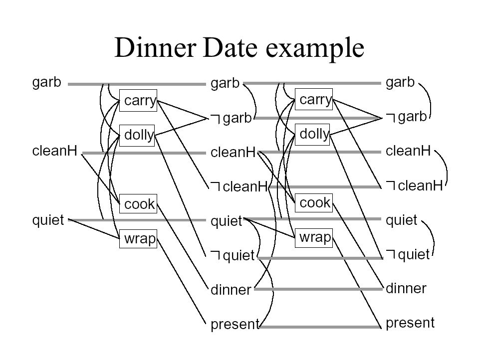 Dinner Date example Initial Conditions: (and (garbage) (cleanHands) (quiet)) Goal: (and (dinner) (present) (not (garbage)) Actions: –Cook :precondition (cleanHands) :effect (dinner) –Wrap :precondition (quiet) :effect (present) –Carry :precondition :effect (and (not (garbage)) (not (cleanHands)) –Dolly :precondition :effect (and (not (garbage)) (not (quiet)))