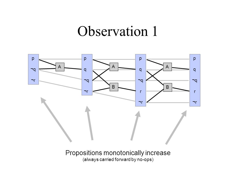 Observation 2 Actions monotonically increase p ¬q ¬r p q ¬q ¬r p q ¬q r ¬r p q ¬q r ¬r A A B A B