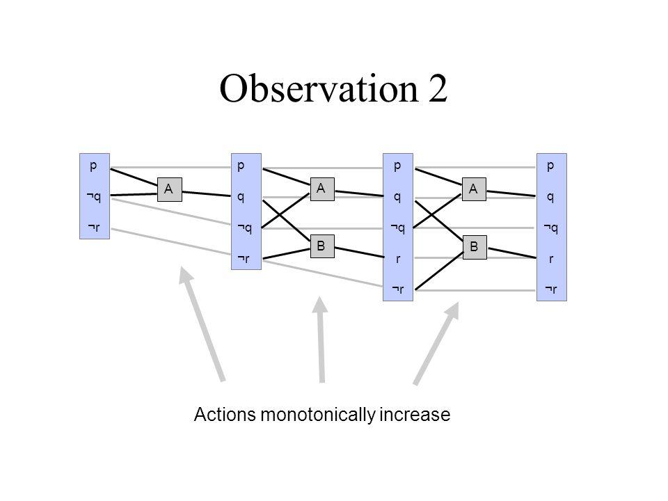 Observation 3 Proposition mutex relationships monotonically decrease pqr…pqr… A pqr…pqr… pqr…pqr…