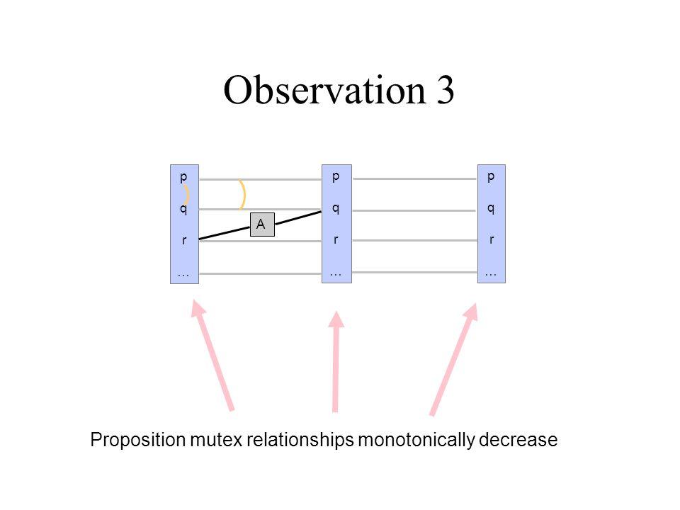 Observation 4 Action mutex relationships monotonically decrease pq…pq… B pqrs…pqrs… pqrs…pqrs… A C B C A pqrs…pqrs… B C A
