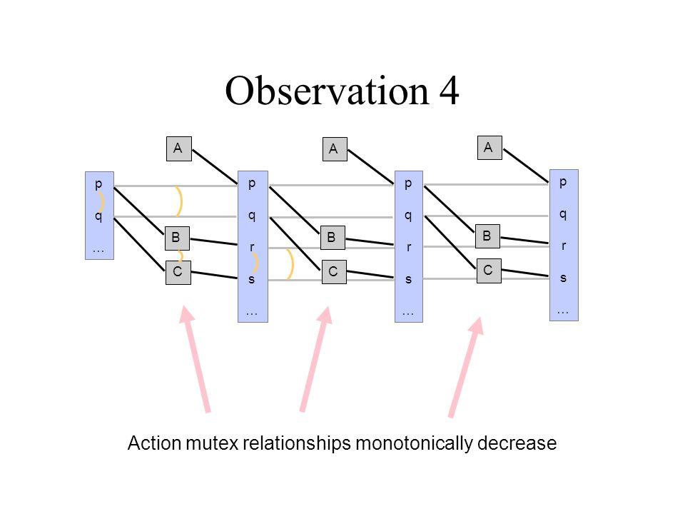 Observation 5 Planning Graph 'levels off'.