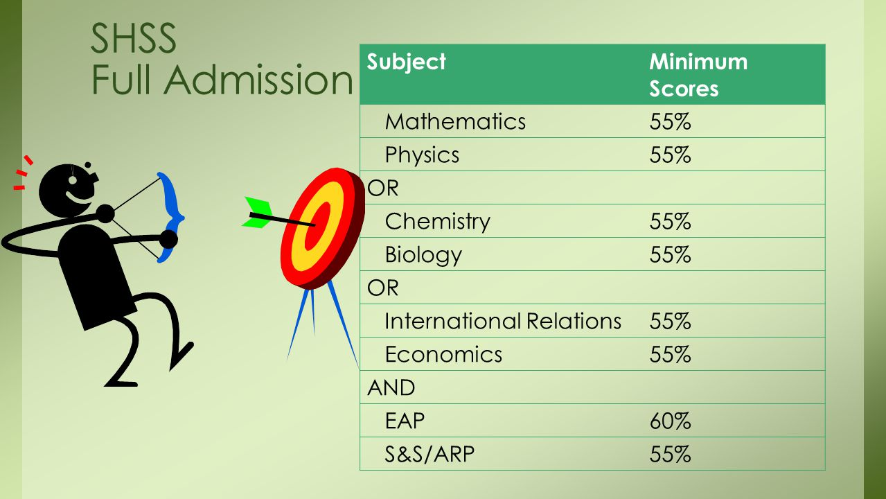 SHSS Full Admission SubjectMinimum Scores Mathematics55% Physics55% OR Chemistry55% Biology55% OR International Relations55% Economics55% AND EAP60% S&S/ARP55%