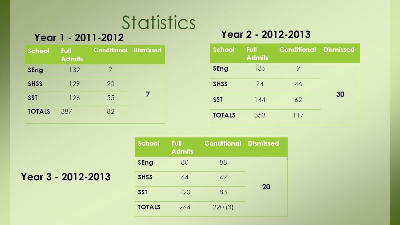 Statistics Year 1 - 2011-2012 SchoolFull Admits ConditionalDismissed SEng 1327 7 SHSS 12920 SST 12655 TOTALS 38782 Year 2 - 2012-2013 SchoolFull Admits ConditionalDismissed SEng 1359 30 SHSS 7446 SST 14462 TOTALS 353117 SchoolFull Admits ConditionalDismissed SEng 8088 20 SHSS 6449 SST 12083 TOTALS 264220 (3) Year 3 - 2012-2013