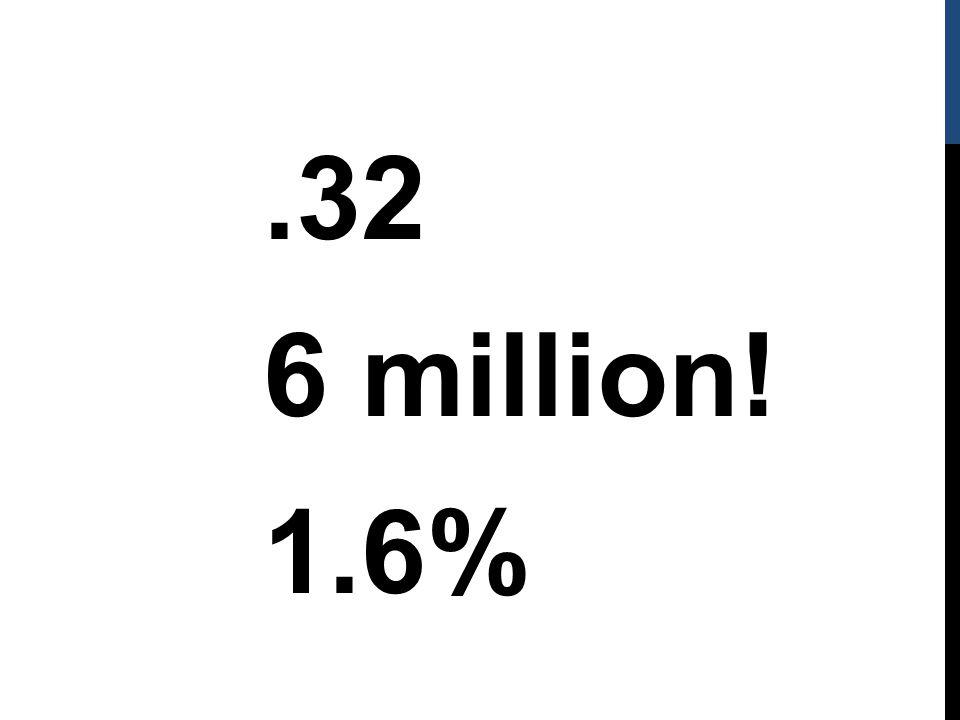 .32 6 million! 1.6%