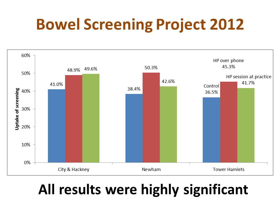 All results were highly significant Bowel Screening Project 2012
