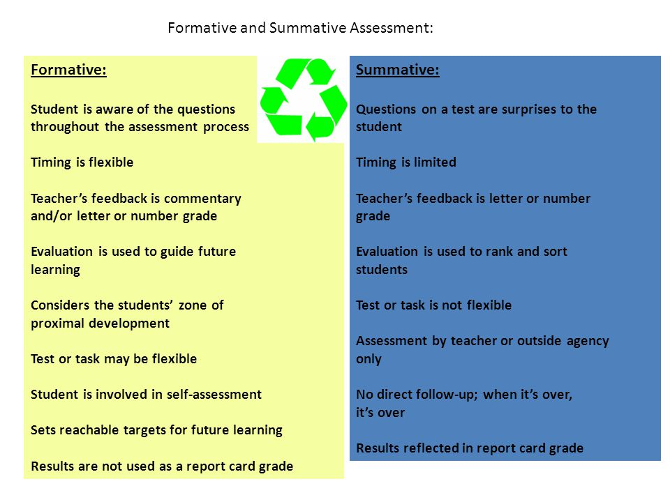 Formative and Summative Assessment: Formative: Student is aware of the questions throughout the assessment process Timing is flexible Teacher's feedback is commentary and/or letter or number grade Evaluation is used to guide future learning Considers the students' zone of proximal development Test or task may be flexible Student is involved in self-assessment Sets reachable targets for future learning Results are not used as a report card grade Summative: Questions on a test are surprises to the student Timing is limited Teacher's feedback is letter or number grade Evaluation is used to rank and sort students Test or task is not flexible Assessment by teacher or outside agency only No direct follow-up; when it's over, it's over Results reflected in report card grade