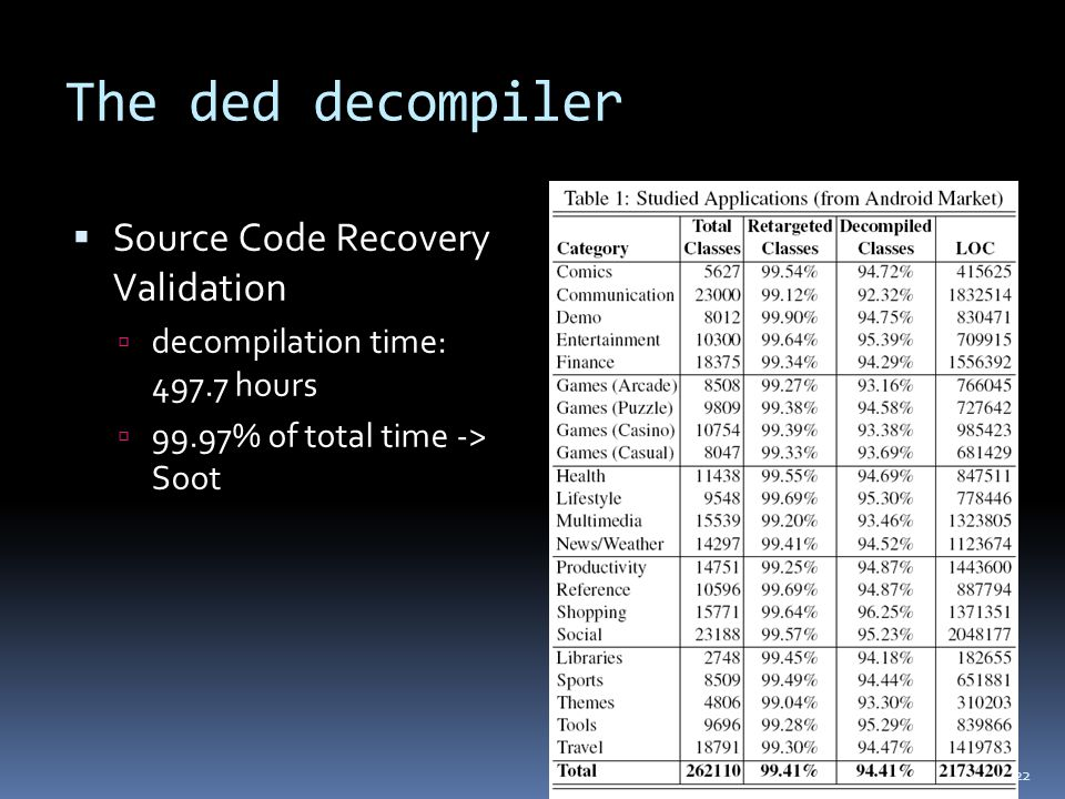 The ded decompiler  Source Code Recovery Validation  decompilation time: 497.7 hours  99.97% of total time -> Soot 22