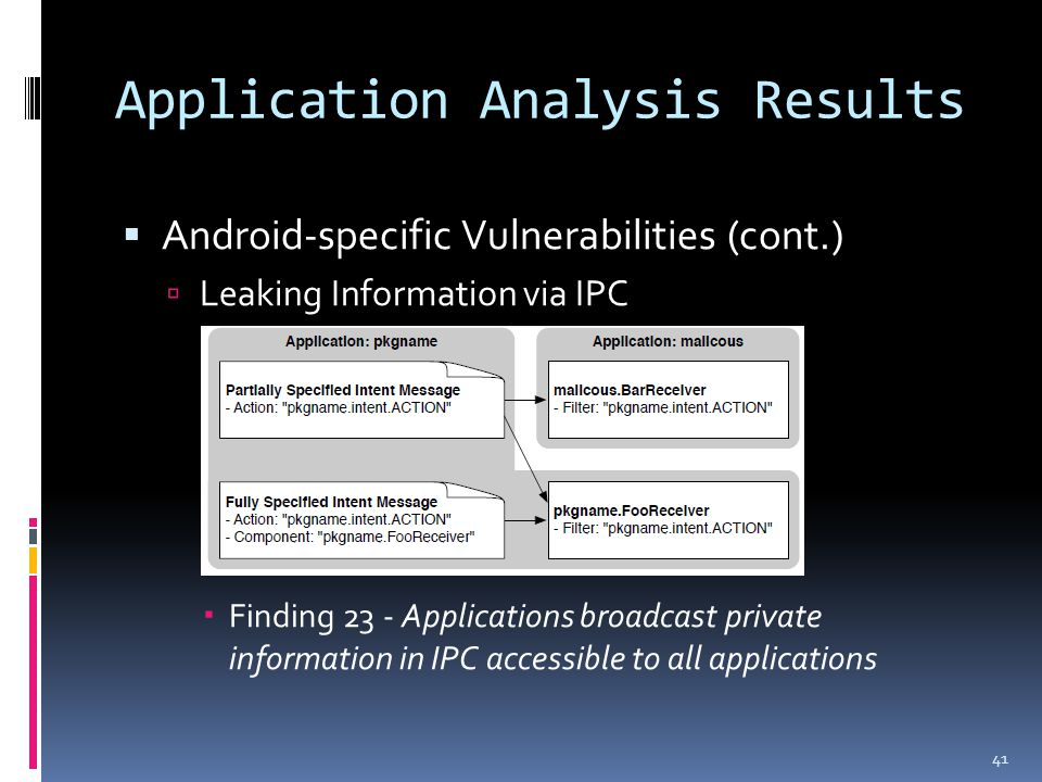 Application Analysis Results  Android-specific Vulnerabilities (cont.)  Leaking Information via IPC  Finding 23 - Applications broadcast private information in IPC accessible to all applications 41