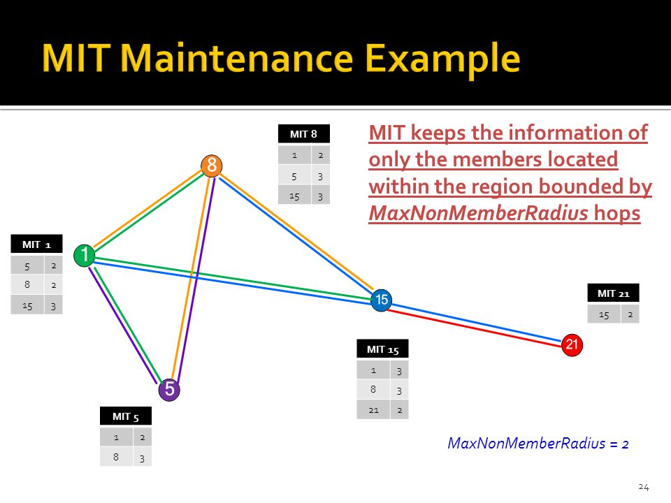 24 MIT 21 152 MIT 1 52 82 153 MIT 5 12 83 MIT 8 12 53 153 MIT 15 13 83 212 MaxNonMemberRadius = 2 MIT keeps the information of only the members located within the region bounded by MaxNonMemberRadius hops