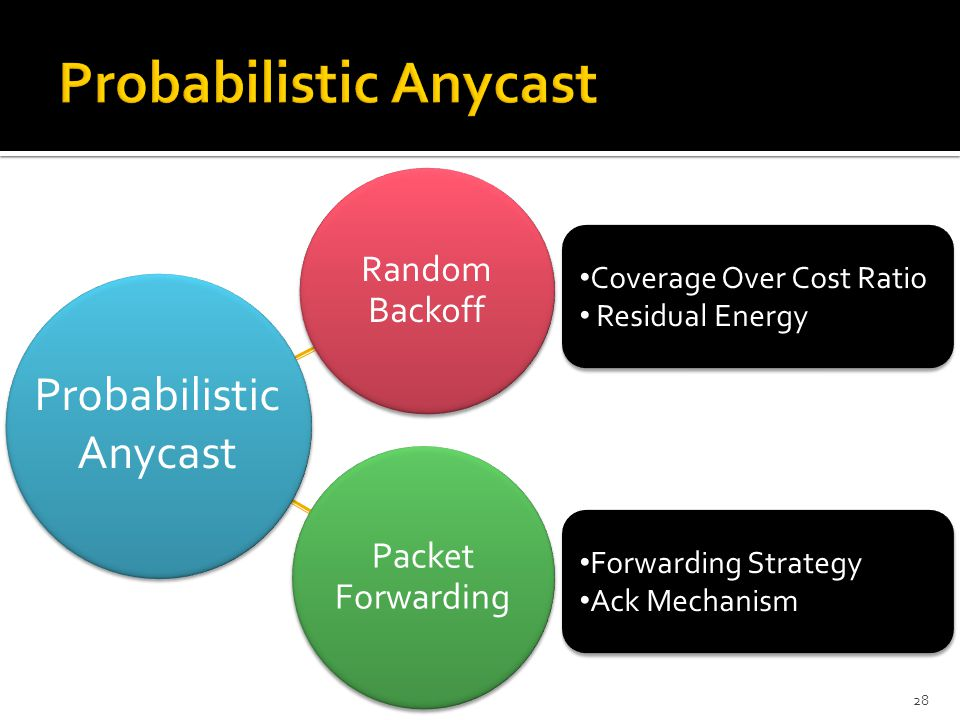 Random Backoff Packet Forwarding 28 Probabilistic Anycast Coverage Over Cost Ratio Residual Energy Coverage Over Cost Ratio Residual Energy Forwarding Strategy Ack Mechanism Forwarding Strategy Ack Mechanism