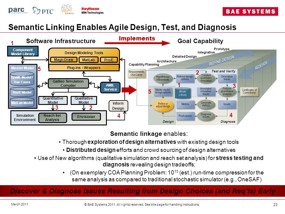 Semantic Linking Enables Agile Design, Test, and Diagnosis March 2011 © BAE Systems 2011.