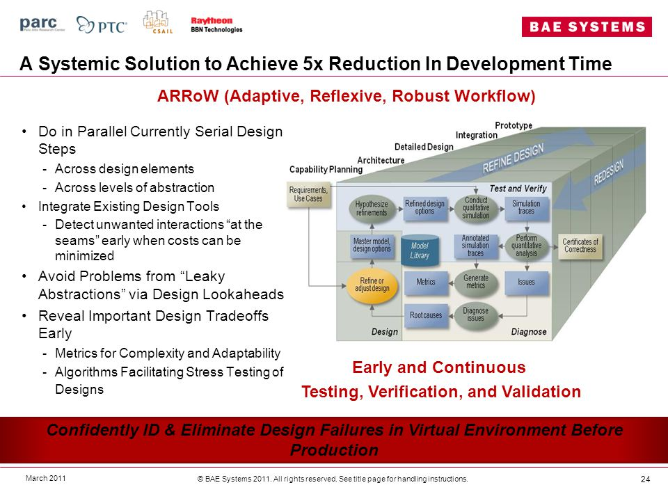 A Systemic Solution to Achieve 5x Reduction In Development Time March 2011 © BAE Systems 2011.