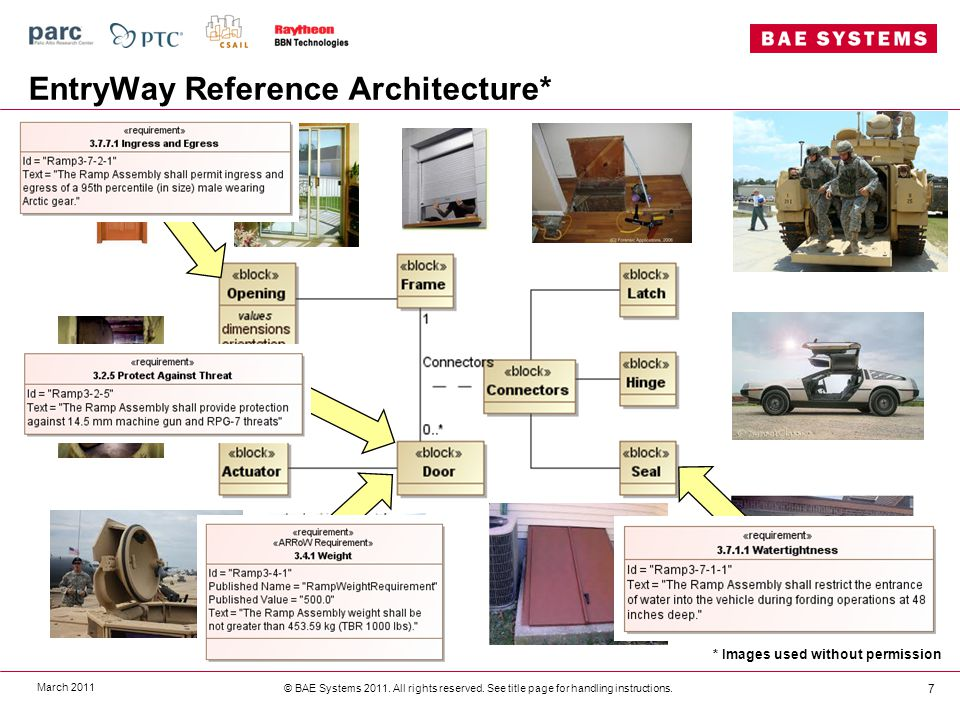 EntryWay Reference Architecture* March 2011 © BAE Systems 2011.