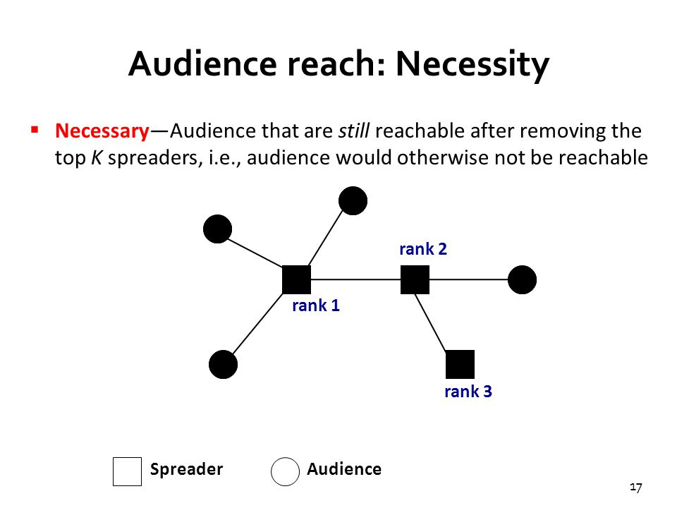 17 Audience reach: Necessity  Necessary—Audience that are still reachable after removing the top K spreaders, i.e., audience would otherwise not be r