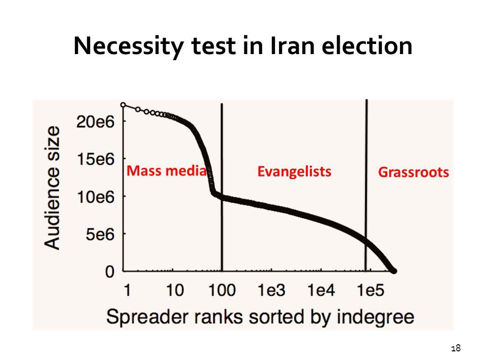 18 Necessity test in Iran election Mass media Evangelists Grassroots