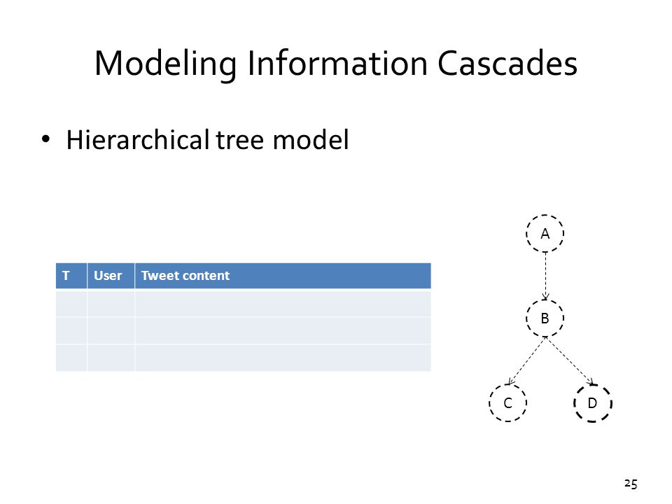 25 Modeling Information Cascades Hierarchical tree model TUserTweet content A C B D