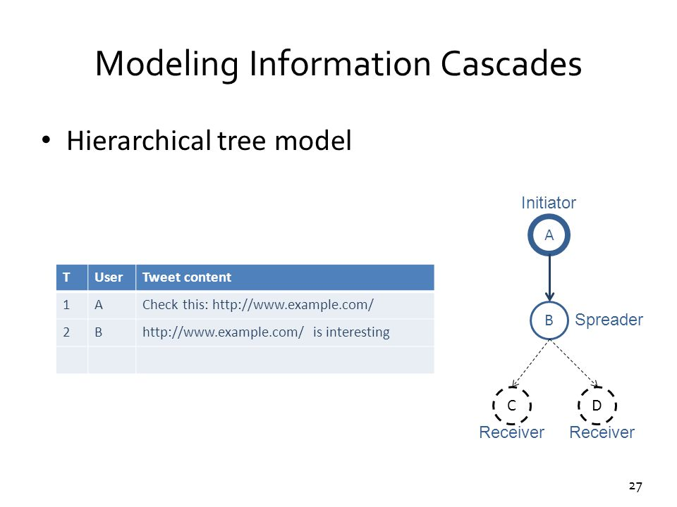 27 Modeling Information Cascades Hierarchical tree model TUserTweet content 1ACheck this: http://www.example.com/ 2Bhttp://www.example.com/ is interes