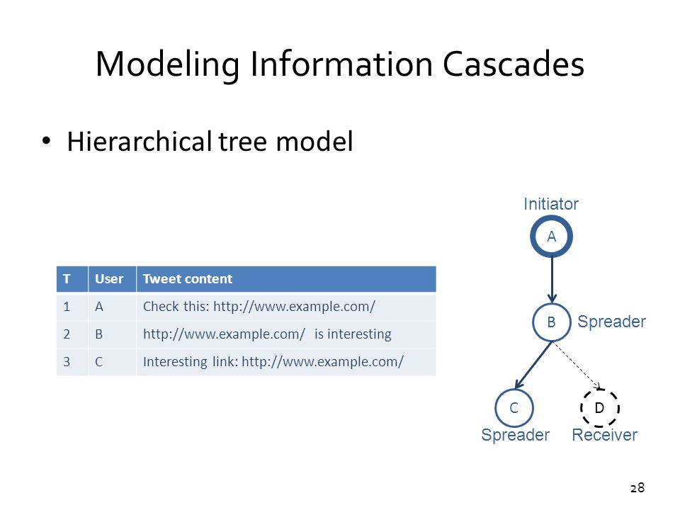28 Modeling Information Cascades Hierarchical tree model TUserTweet content 1ACheck this: http://www.example.com/ 2Bhttp://www.example.com/ is interes