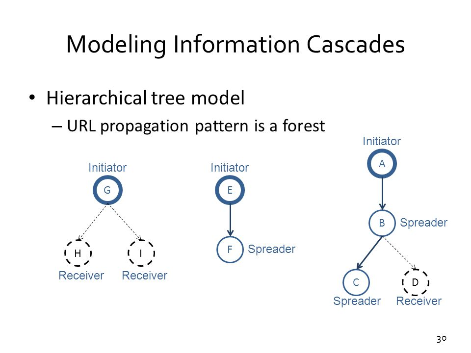 30 Modeling Information Cascades Hierarchical tree model – URL propagation pattern is a forest A C B D Initiator Spreader Receiver E F Initiator Sprea