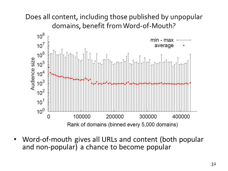 32 Does all content, including those published by unpopular domains, benefit from Word-of-Mouth? Word-of-mouth gives all URLs and content (both popula