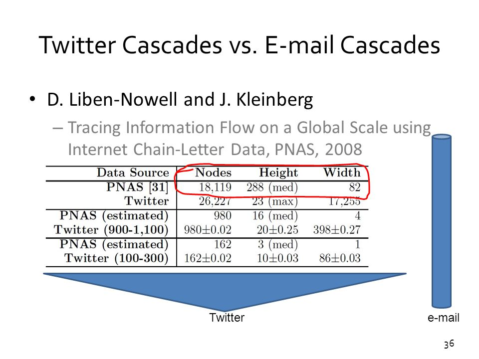 36 Twitter Cascades vs. E-mail Cascades D. Liben-Nowell and J. Kleinberg – Tracing Information Flow on a Global Scale using Internet Chain-Letter Data