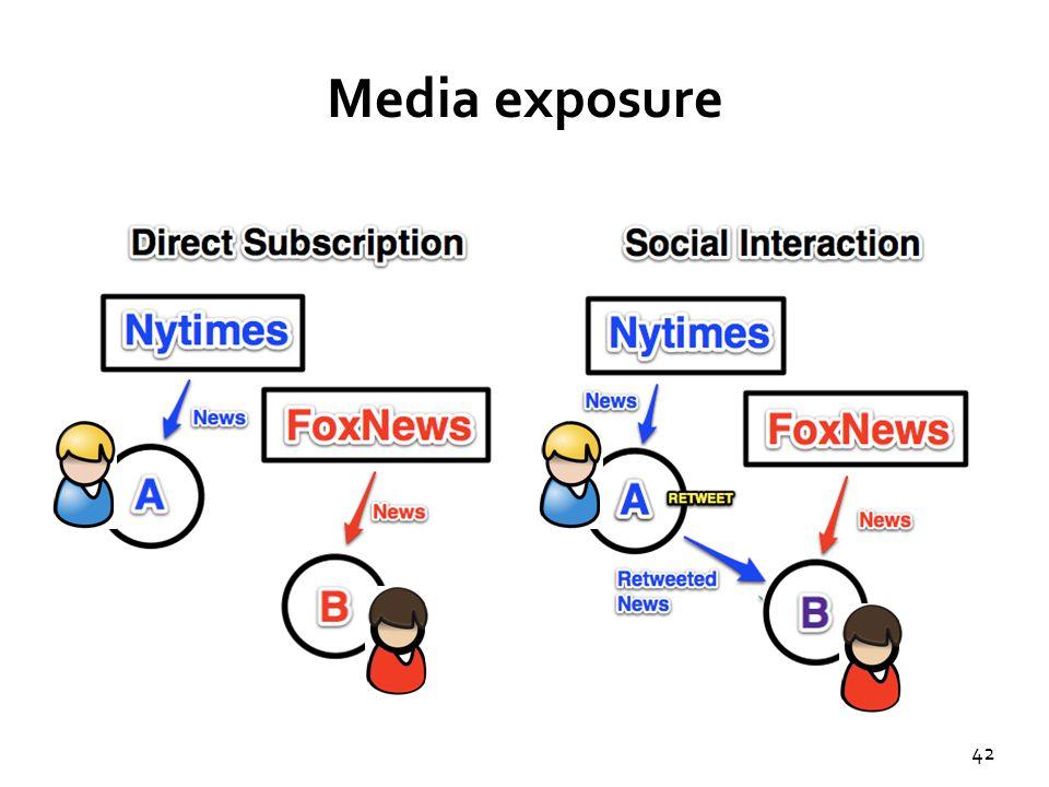 42 Media exposure