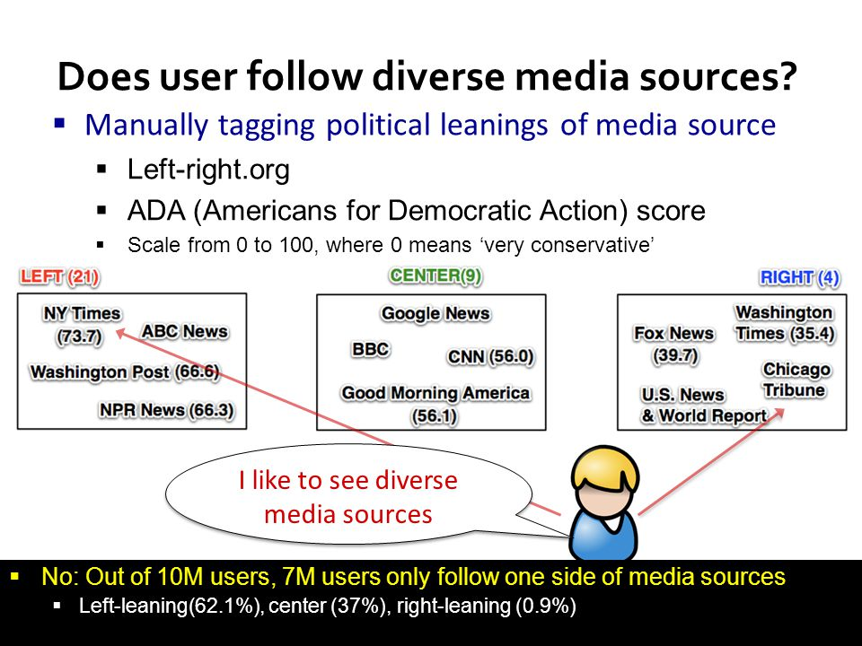 47 Does user follow diverse media sources?  Manually tagging political leanings of media source  Left-right.org  ADA (Americans for Democratic Acti