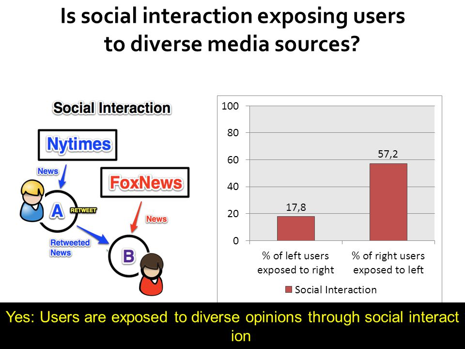 48 Is social interaction exposing users to diverse media sources? Yes: Users are exposed to diverse opinions through social interact ion