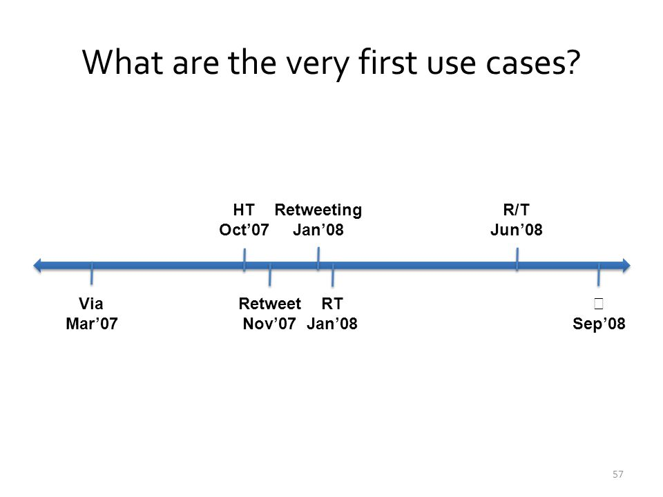 What are the very first use cases? Via Mar'07  Sep'08 RT Jan'08 R/T Jun'08 Retweeting Jan'08 Retweet Nov'07 HT Oct'07 57