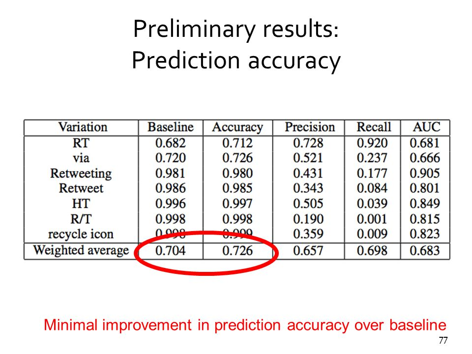 77 Preliminary results: Prediction accuracy Baseline predicts adoption of dominant convention all the time Minimal improvement in prediction accuracy