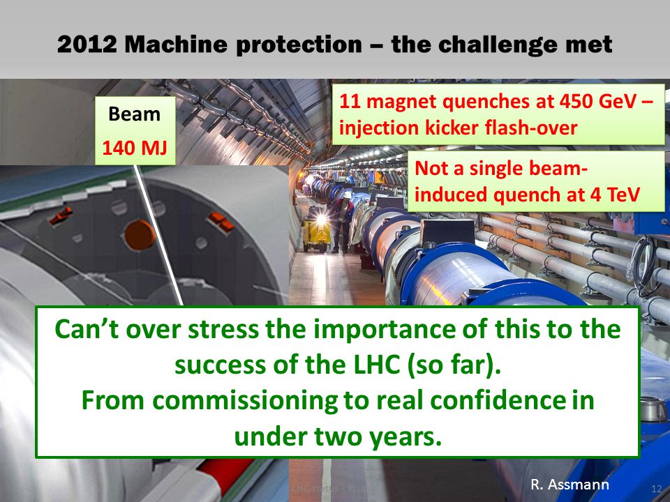 2012 Machine protection – the challenge met 3-12-2012 Beam 140 MJ Beam 140 MJ Not a single beam- induced quench at 4 TeV 11 magnet quenches at 450 GeV – injection kicker flash-over LHC status - Kruger 12 R.