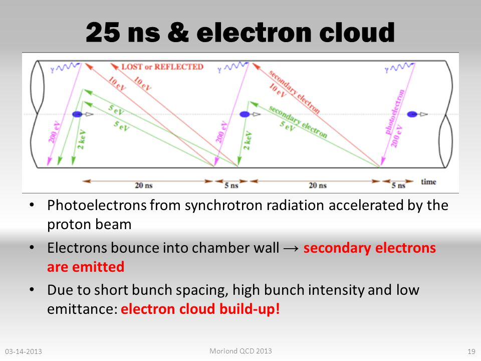 25 ns & electron cloud Photoelectrons from synchrotron radiation accelerated by the proton beam Electrons bounce into chamber wall → secondary electrons are emitted Due to short bunch spacing, high bunch intensity and low emittance: electron cloud build-up.
