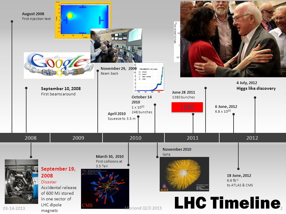 April 2010 Squeeze to 3.5 m 2008200920102011 LHC Timeline September 10, 2008 First beams around September 19, 2008 Disaster Accidental release of 600 MJ stored in one sector of LHC dipole magnets August 2008 First injection test August, 2011 2.3 x 10 33, 2.6 fb -1 1380 bunches October 14 2010 1 x 10 32 248 bunches November 2010 Ions March 30, 2010 First collisions at 3.5 TeV 1380 June 28 2011 1380 bunches November 29, 2009 Beam back 2012 18 June, 2012 6.6 fb -1 to ATLAS & CMS 6 June, 2012 6.8 x 10 33 03-14-2013 Moriond QCD 2013 2 4 July, 2012 Higgs like discovery