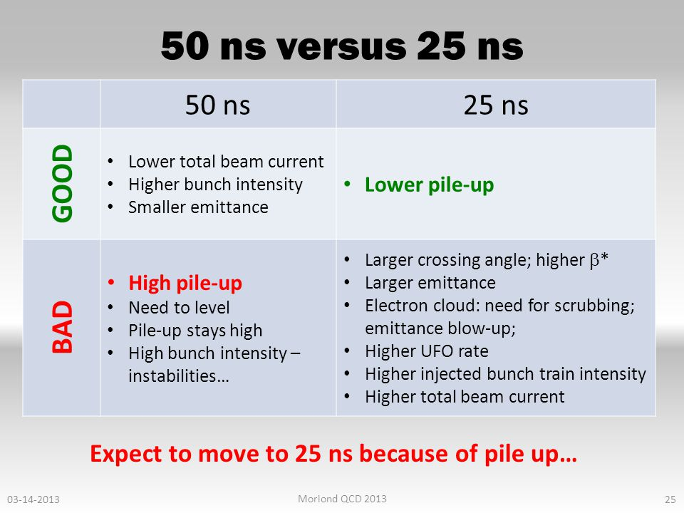 50 ns versus 25 ns 50 ns25 ns GOOD Lower total beam current Higher bunch intensity Smaller emittance Lower pile-up BAD High pile-up Need to level Pile-up stays high High bunch intensity – instabilities… Larger crossing angle; higher  * Larger emittance Electron cloud: need for scrubbing; emittance blow-up; Higher UFO rate Higher injected bunch train intensity Higher total beam current Expect to move to 25 ns because of pile up… 25 03-14-2013 Moriond QCD 2013