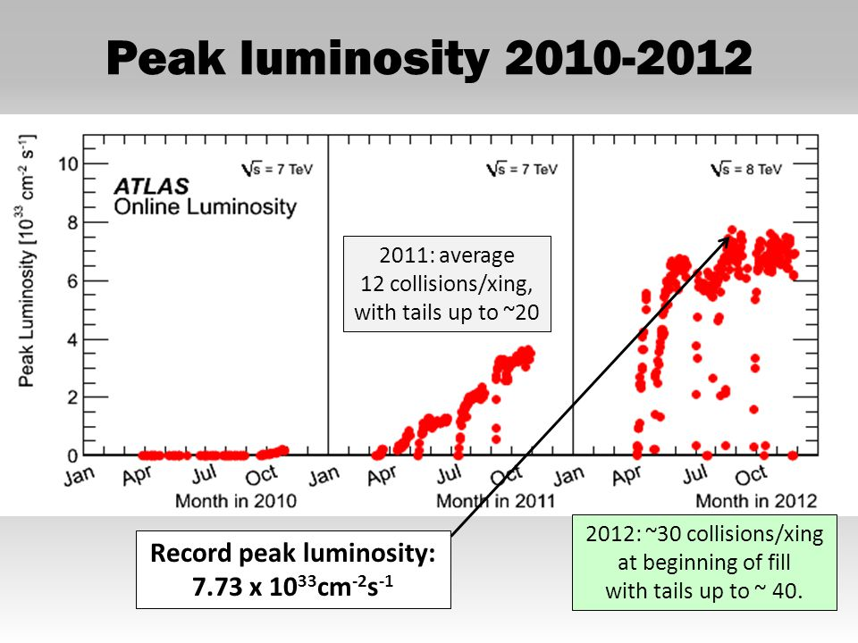 ALICE and LHCb (and TOTEM and ALFA) Peak luminosities achieved in ALICE around 5 x 10 30 cm -2 s -1 5 03-14-2013 Moriond QCD 2013 LHCb 2012: 1.9 fb -1 delivered!