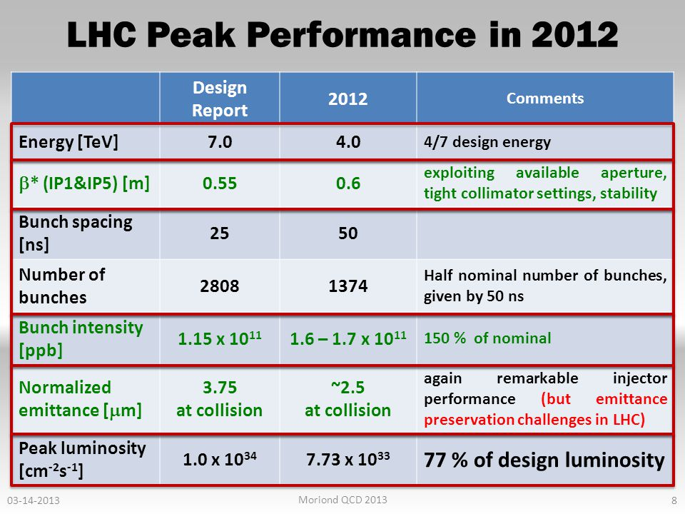 LHC Peak Performance in 2012 8 03-14-2013 Moriond QCD 2013 Design Report 2012 Comments Energy [TeV]7.04.0 4/7 design energy  * (IP1&IP5) [m] 0.550.6 exploiting available aperture, tight collimator settings, stability Bunch spacing [ns] 2550 Number of bunches 28081374 Half nominal number of bunches, given by 50 ns Bunch intensity [ppb] 1.15 x 10 11 1.6 – 1.7 x 10 11 150 % of nominal Normalized emittance [  m] 3.75 at collision ~2.5 at collision again remarkable injector performance (but emittance preservation challenges in LHC) Peak luminosity [cm -2 s -1 ] 1.0 x 10 34 7.73 x 10 33 77 % of design luminosity