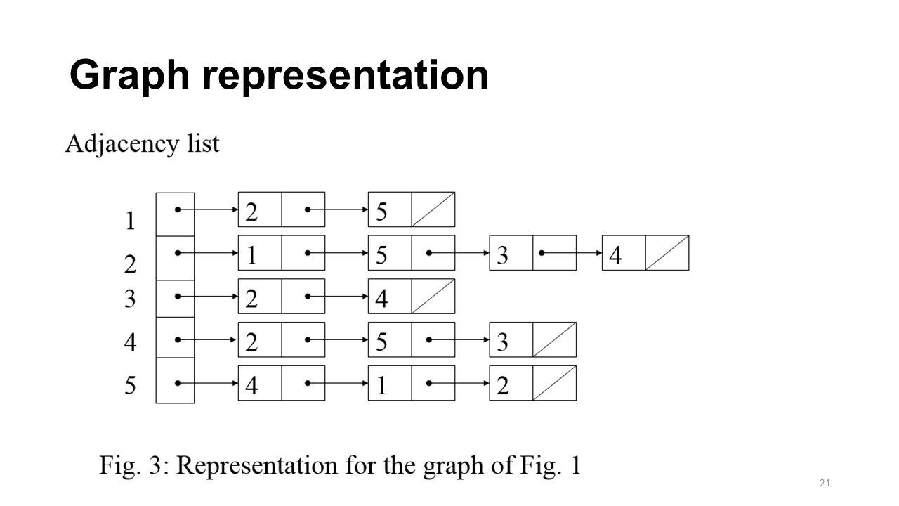 Graph representation 21