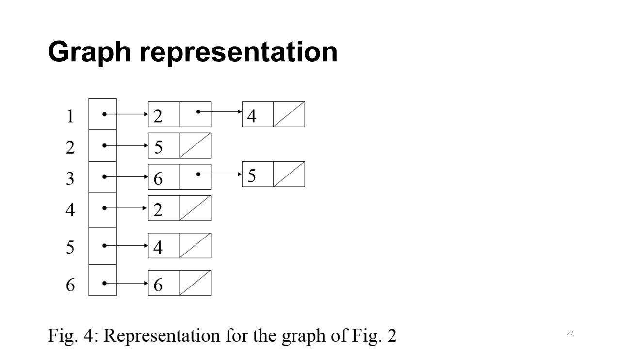 Graph representation 22