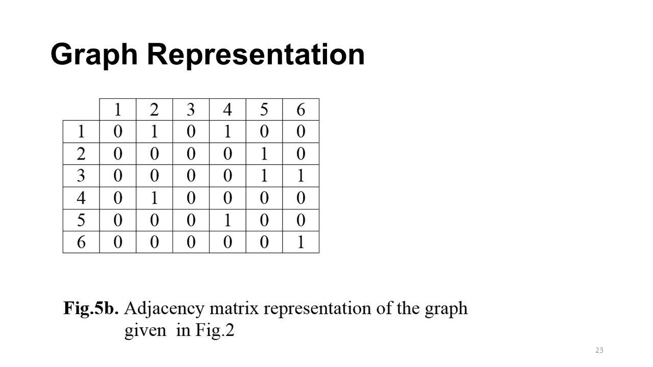 Graph Representation 23