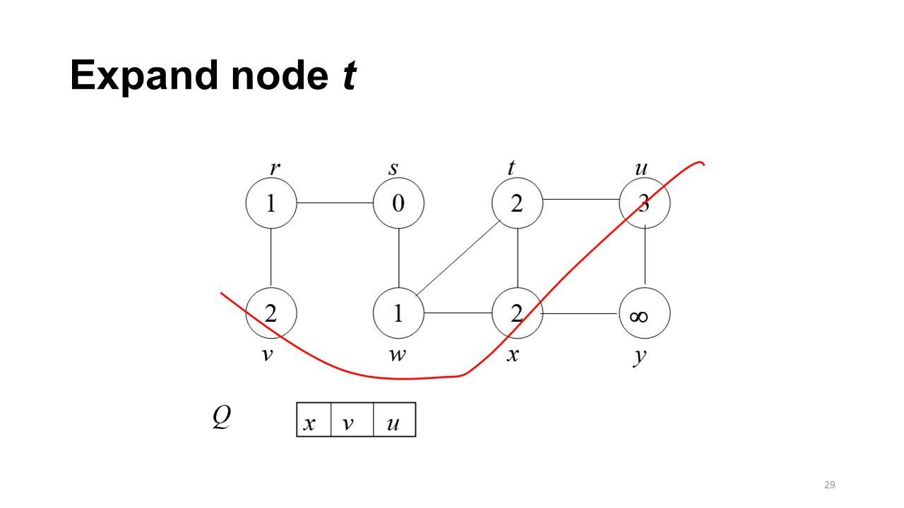 Expand node t 29