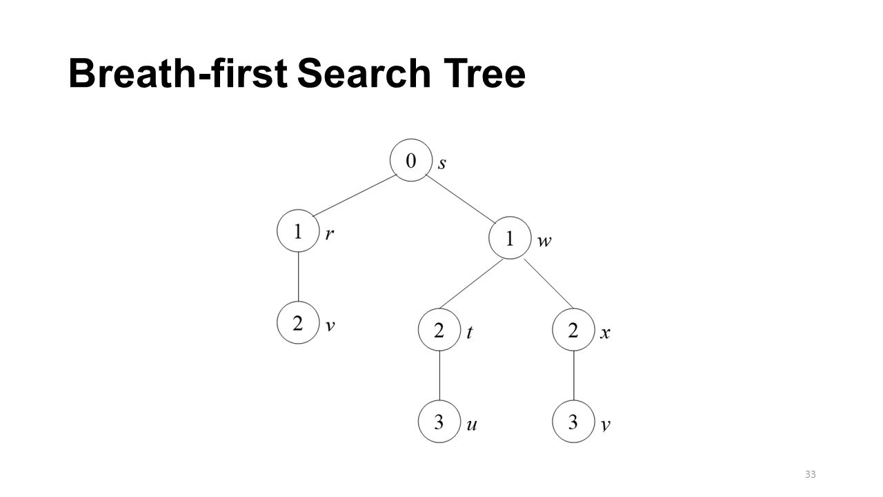 Breath-first Search Tree 33