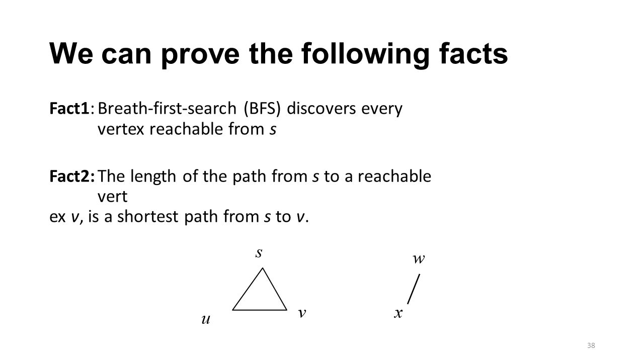We can prove the following facts Fact1:Breath-first-search (BFS) discovers every vertex reachable from s Fact2:The length of the path from s to a reachable vert ex v, is a shortest path from s to v.