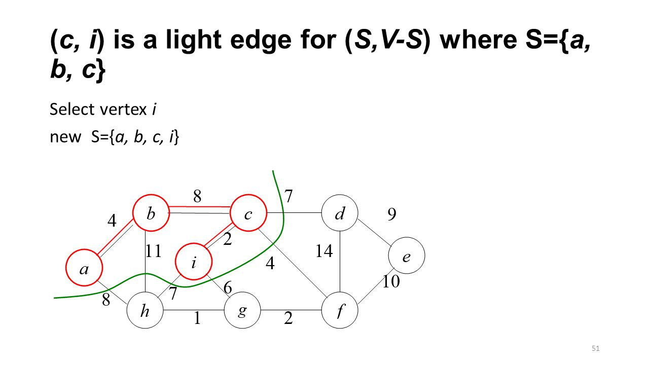 (c, i) is a light edge for (S,V-S) where S={a, b, c} Select vertex i new S={a, b, c, i} 51