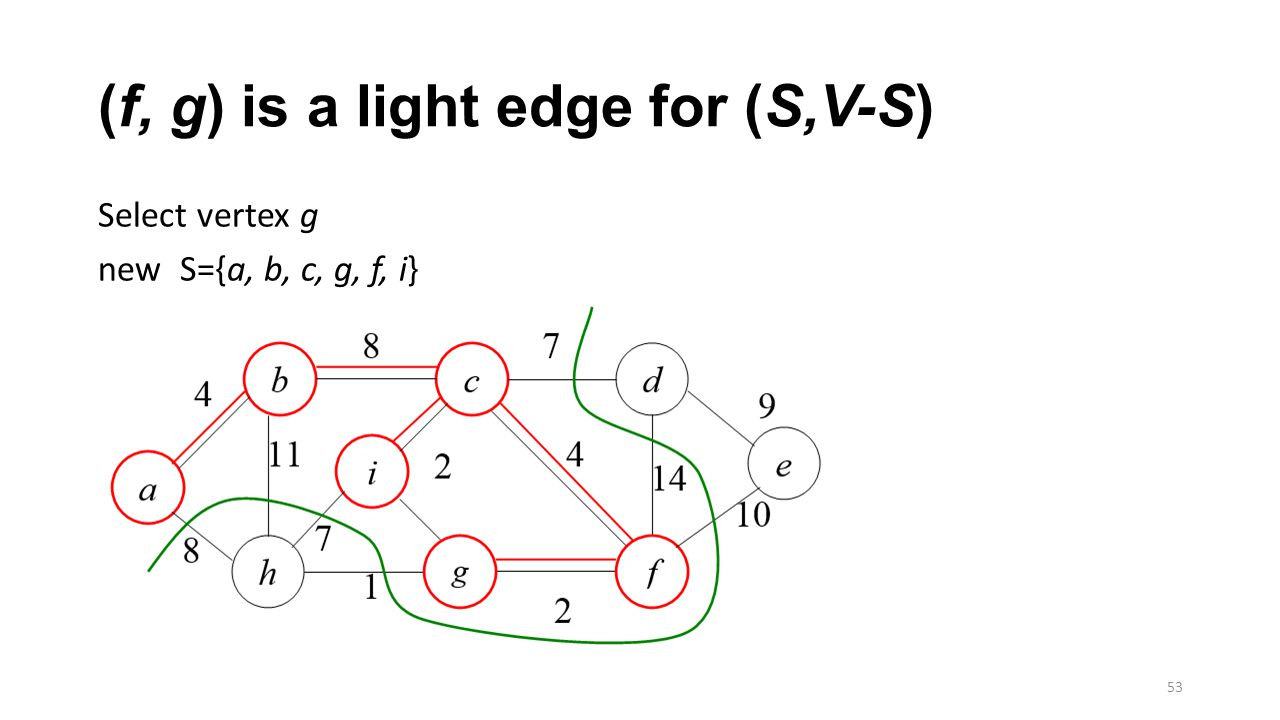 (f, g) is a light edge for (S,V-S) Select vertex g new S={a, b, c, g, f, i} 53
